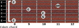 Cdom for guitar on frets 8, 10, 10, 9, 11, 8