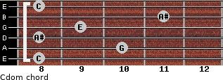 Cdom for guitar on frets 8, 10, 8, 9, 11, 8