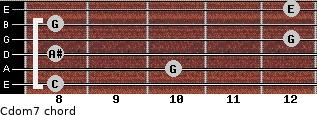 Cdom7 for guitar on frets 8, 10, 8, 12, 8, 12