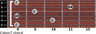 Cdom7 for guitar on frets 8, 10, 8, 9, 11, 8