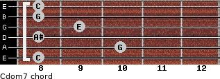 Cdom7 for guitar on frets 8, 10, 8, 9, 8, 8