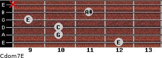 Cdom7\E for guitar on frets 12, 10, 10, 9, 11, x