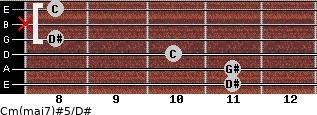 Cm(maj7)#5/D# for guitar on frets 11, 11, 10, 8, x, 8