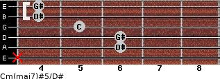 Cm(maj7)#5/D# for guitar on frets x, 6, 6, 5, 4, 4