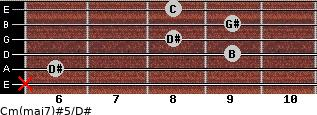 Cm(maj7)#5/D# for guitar on frets x, 6, 9, 8, 9, 8