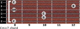 Cm(+7) for guitar on frets 8, 10, 10, 8, 12, 8