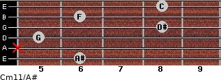 Cm11/A# for guitar on frets 6, x, 5, 8, 6, 8