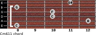 Cm6/11 for guitar on frets 8, 12, 10, 10, 8, 11