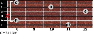 Cm6/11/D# for guitar on frets 11, 8, x, 12, 10, 8