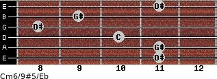 Cm6/9#5/Eb for guitar on frets 11, 11, 10, 8, 9, 11
