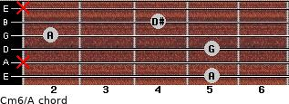 Cm6\A for guitar on frets 5, x, 5, 2, 4, x