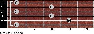 Cm6#5 for guitar on frets 8, 11, 10, 8, 10, 8