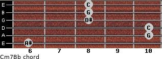 Cm7/Bb for guitar on frets 6, 10, 10, 8, 8, 8