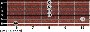 Cm7/Bb for guitar on frets 6, 10, 8, 8, 8, 8