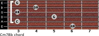 Cm7/Bb for guitar on frets 6, 3, 5, 3, 4, 3
