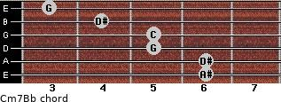 Cm7/Bb for guitar on frets 6, 6, 5, 5, 4, 3