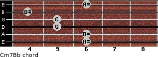 Cm7/Bb for guitar on frets 6, 6, 5, 5, 4, 6