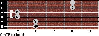 Cm7/Bb for guitar on frets 6, 6, 5, 5, 8, 8