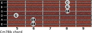 Cm7/Bb for guitar on frets 6, 6, 5, 8, 8, 8