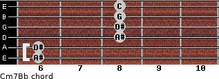 Cm7/Bb for guitar on frets 6, 6, 8, 8, 8, 8