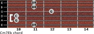 Cm7\Eb for guitar on frets 11, 10, 10, 12, 11, 11