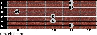 Cm7\Eb for guitar on frets 11, 10, 10, 8, 11, 11