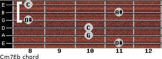 Cm7\Eb for guitar on frets 11, 10, 10, 8, 11, 8