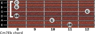 Cm7\Eb for guitar on frets 11, 10, 8, 12, 8, 8