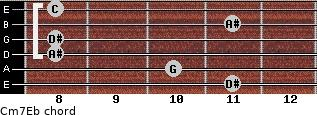 Cm7\Eb for guitar on frets 11, 10, 8, 8, 11, 8