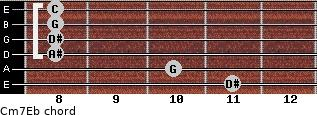 Cm7\Eb for guitar on frets 11, 10, 8, 8, 8, 8