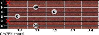 Cm7\Eb for guitar on frets 11, x, 10, 12, 11, x