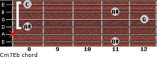 Cm7\Eb for guitar on frets 11, x, 8, 12, 11, 8