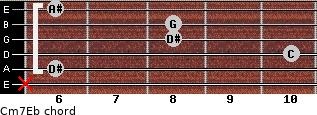 Cm7\Eb for guitar on frets x, 6, 10, 8, 8, 6