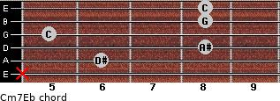 Cm7\Eb for guitar on frets x, 6, 8, 5, 8, 8