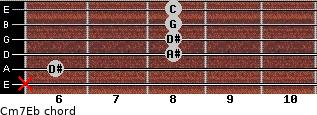 Cm7\Eb for guitar on frets x, 6, 8, 8, 8, 8