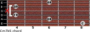 Cm7(b5) for guitar on frets 8, 6, 4, x, 4, 6