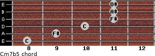 Cm7(b5) for guitar on frets 8, 9, 10, 11, 11, 11