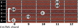 Cm7(b5) for guitar on frets 8, 9, 10, 8, 11, 11