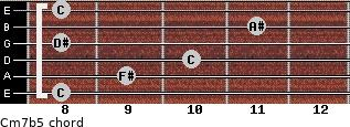 Cm7(b5) for guitar on frets 8, 9, 10, 8, 11, 8
