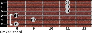 Cm7(b5) for guitar on frets 8, 9, 8, 11, 11, 11