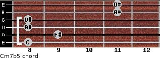Cm7(b5) for guitar on frets 8, 9, 8, 8, 11, 11