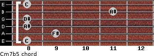 Cm7(b5) for guitar on frets 8, 9, 8, 8, 11, 8