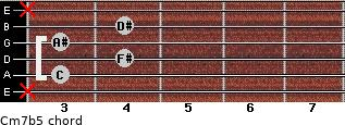 Cm7b5 for guitar on frets x, 3, 4, 3, 4, x