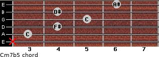 Cm7b5 for guitar on frets x, 3, 4, 5, 4, 6