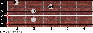 Cm7(b5) for guitar on frets x, 3, x, 3, 4, 2