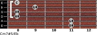 Cm7#5/Eb for guitar on frets 11, 11, 8, 8, 9, 8