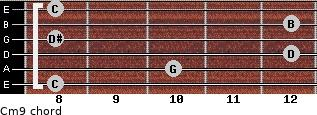 Cm9/ for guitar on frets 8, 10, 12, 8, 12, 8