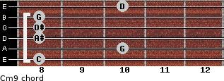 Cm9 for guitar on frets 8, 10, 8, 8, 8, 10