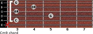 Cm9 for guitar on frets x, 3, 5, 3, 4, 3
