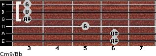 Cm9/Bb for guitar on frets 6, 6, 5, 3, 3, 3